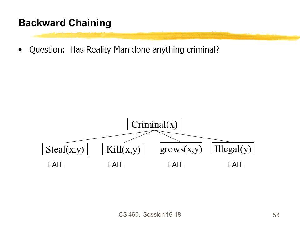 CS 460, Session 16-18 53 Backward Chaining Question: Has Reality Man done anything criminal? FAILFAILFAILFAIL Criminal(x) Kill(x,y)Steal(x,y) grows(x,