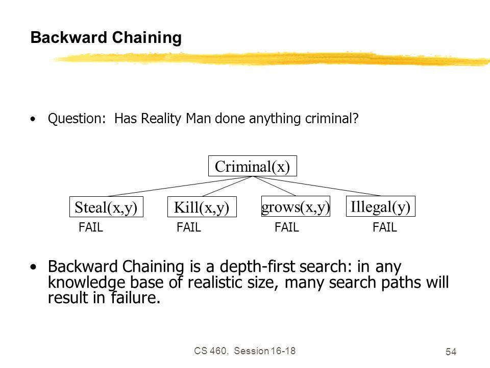 CS 460, Session 16-18 54 Backward Chaining Question: Has Reality Man done anything criminal? FAILFAILFAILFAIL Backward Chaining is a depth-first searc