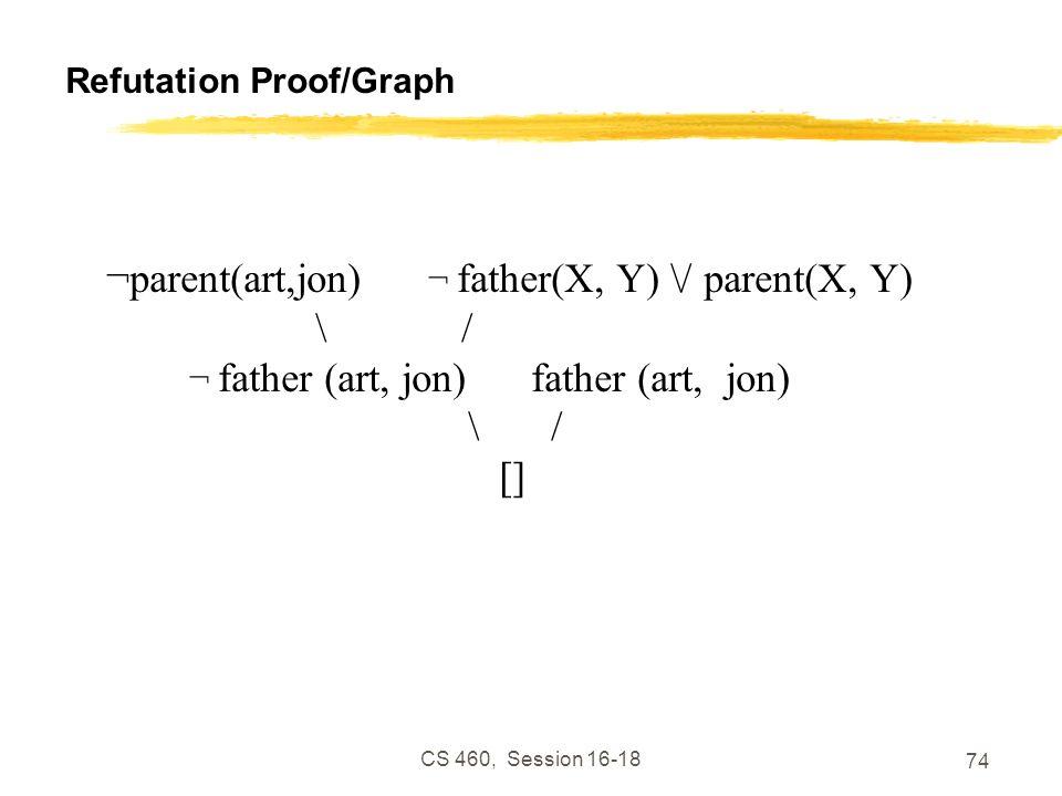 CS 460, Session 16-18 74 Refutation Proof/Graph ¬parent(art,jon) ¬ father(X, Y) \/ parent(X, Y) \ / ¬ father (art, jon) father (art, jon) \ / []