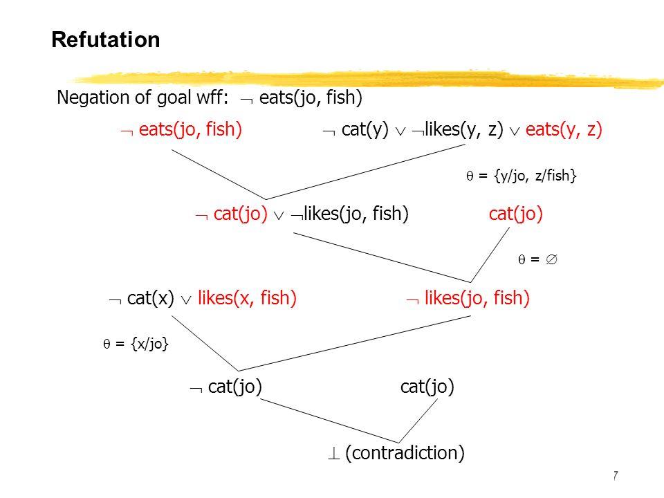 CS 460, Session 16-18 87 Refutation Negation of goal wff: eats(jo, fish) eats(jo, fish) cat(y) likes(y, z) eats(y, z) = {y/jo, z/fish} cat(jo) likes(j