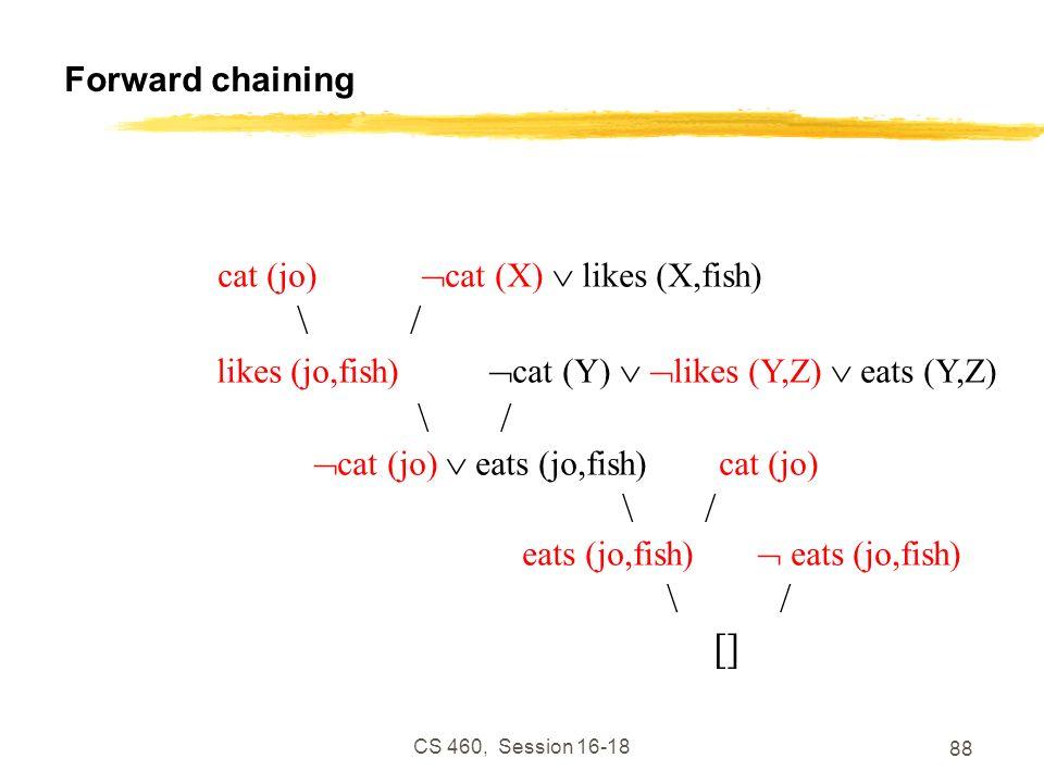 CS 460, Session 16-18 88 Forward chaining cat (jo) cat (X) likes (X,fish) \ / likes (jo,fish) cat (Y) likes (Y,Z) eats (Y,Z) \ / cat (jo) eats (jo,fis