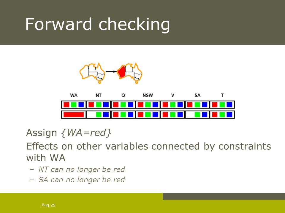 Pag. 25 Forward checking Assign {WA=red} Effects on other variables connected by constraints with WA –NT can no longer be red –SA can no longer be red