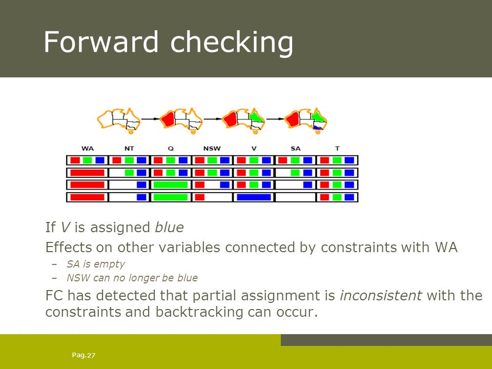 Pag. 27 Forward checking If V is assigned blue Effects on other variables connected by constraints with WA –SA is empty –NSW can no longer be blue FC