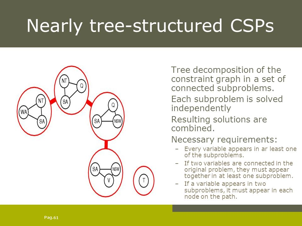 Pag. 61 Nearly tree-structured CSPs Tree decomposition of the constraint graph in a set of connected subproblems. Each subproblem is solved independen