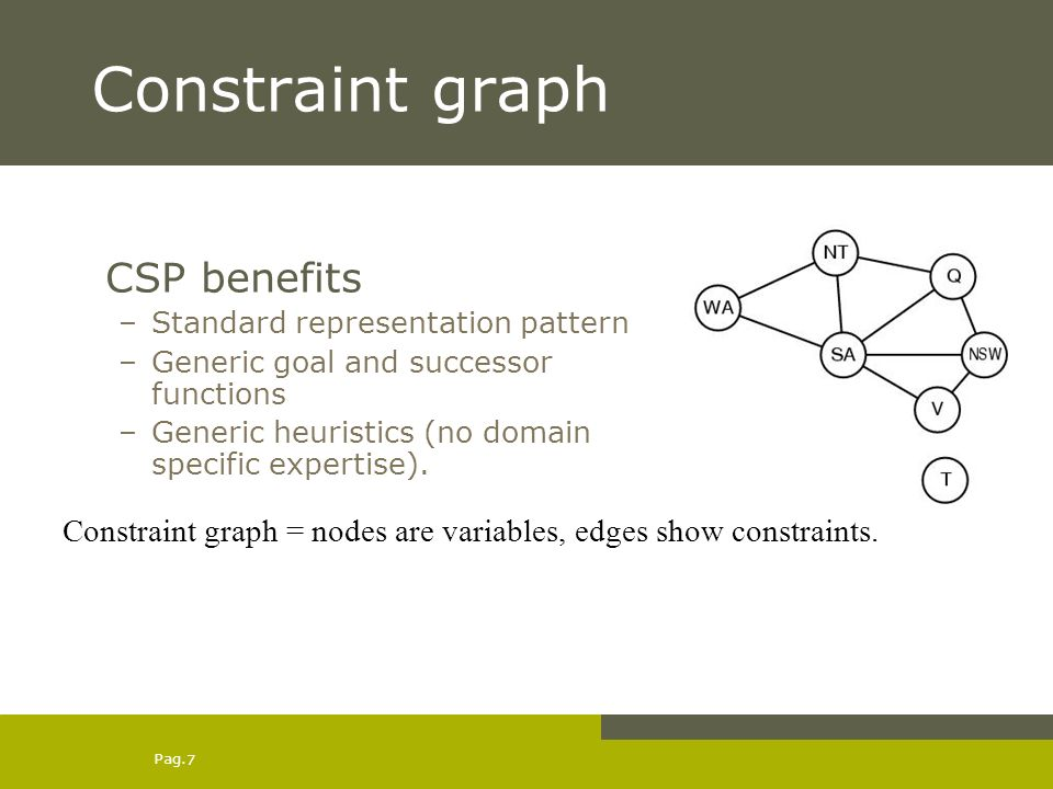 Pag. 7 Constraint graph CSP benefits –Standard representation pattern –Generic goal and successor functions –Generic heuristics (no domain specific ex