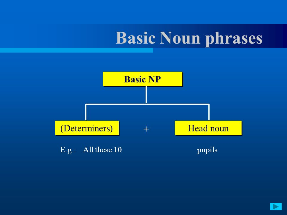 Basic Noun phrases E.g.: All these 10 pupils Basic NP (Determiners) Head noun +