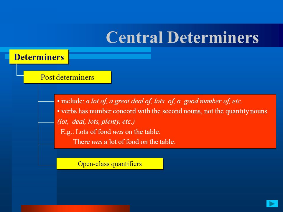 Central Determiners Determiners Post determiners Ordinal numerals/general ordinals Cardinal numerals Close-system quantifiers Open-class quantifiers i