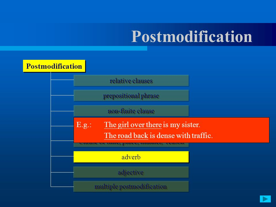 Postmodification relative clauses prepositional phrase non-finite clause appositive clause adverb Clause of time, place, manner, reason adjective mult
