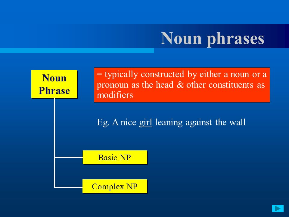 = typically constructed by either a noun or a pronoun as the head & other constituents as modifiers Eg. A nice girl leaning against the wall Noun Phra