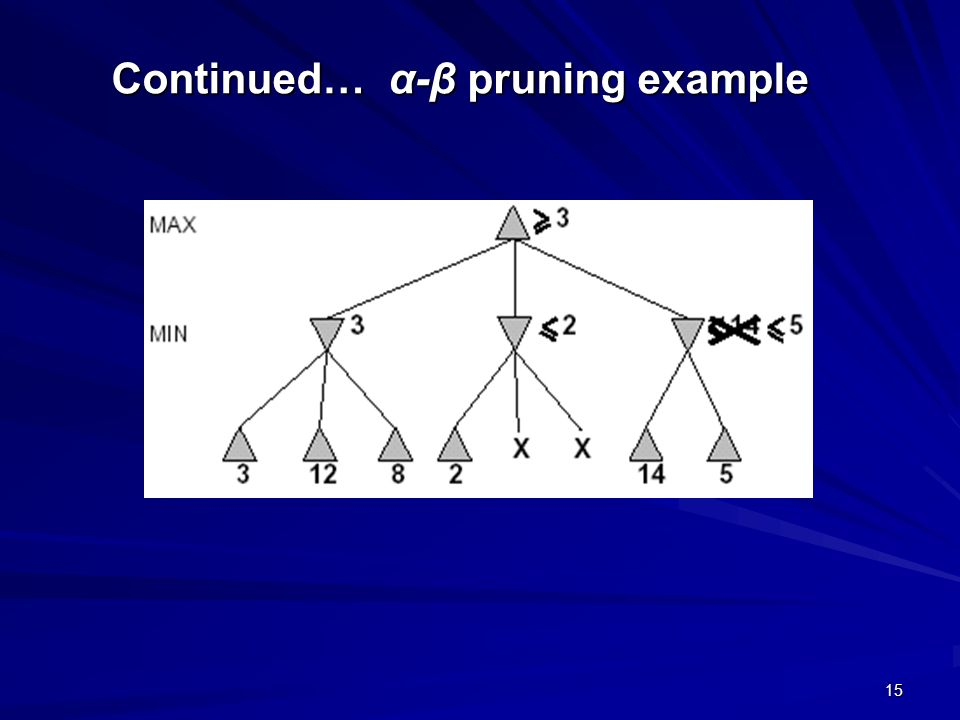 15 Continued… α-β pruning example