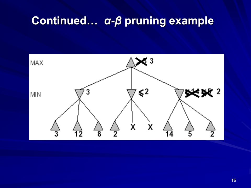 16 Continued… α-β pruning example
