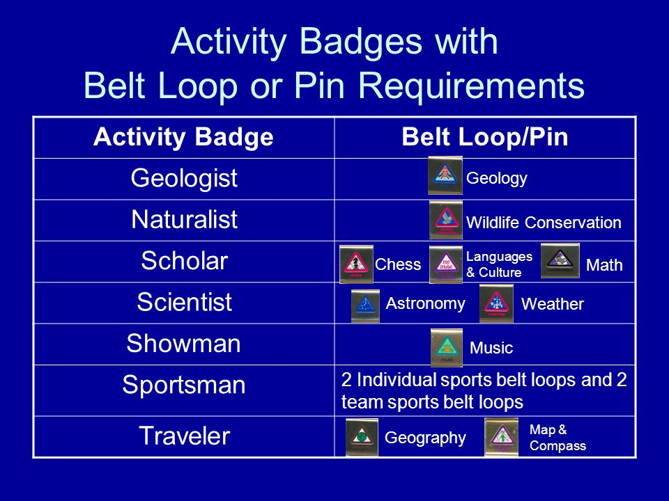 Activity Badges with Belt Loop or Pin Requirements Activity BadgeBelt Loop/Pin Geologist Naturalist Scholar Scientist Showman Sportsman 2 Individual s