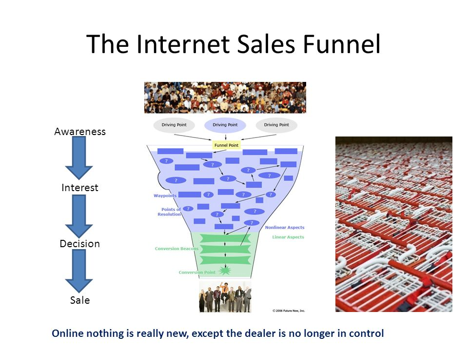 The Internet Sales Funnel Awareness Interest Decision Sale Online nothing is really new, except the dealer is no longer in control