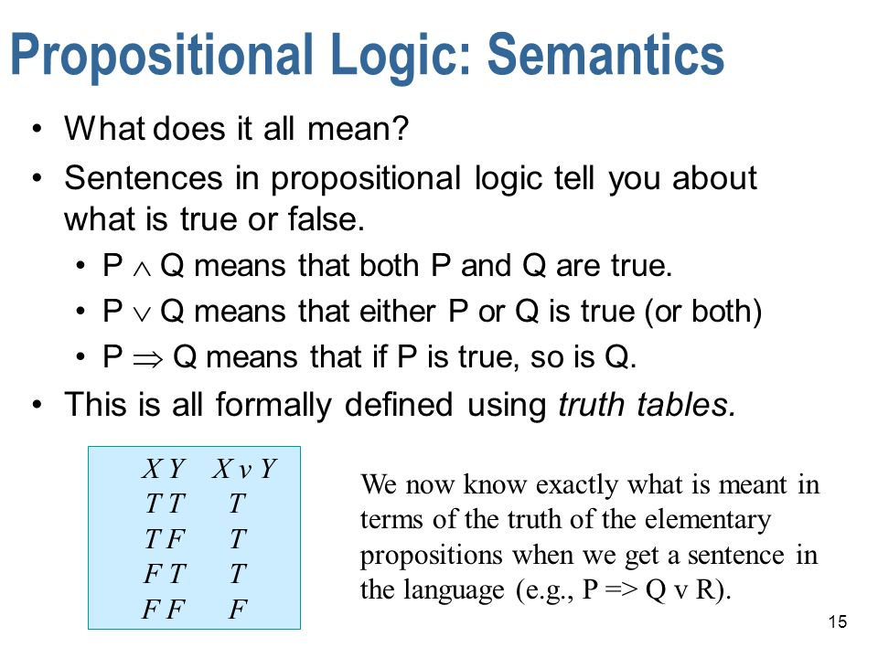 15 Propositional Logic: Semantics What does it all mean? Sentences in propositional logic tell you about what is true or false. P Q means that both P
