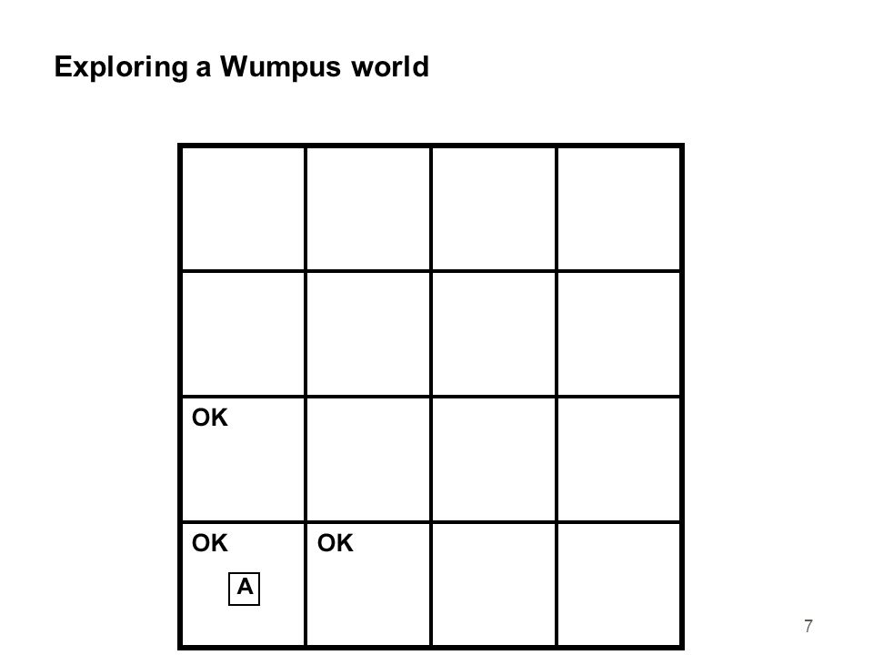 7 Exploring a Wumpus world