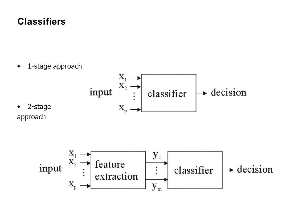 38 Classifiers 1-stage approach 2-stage approach