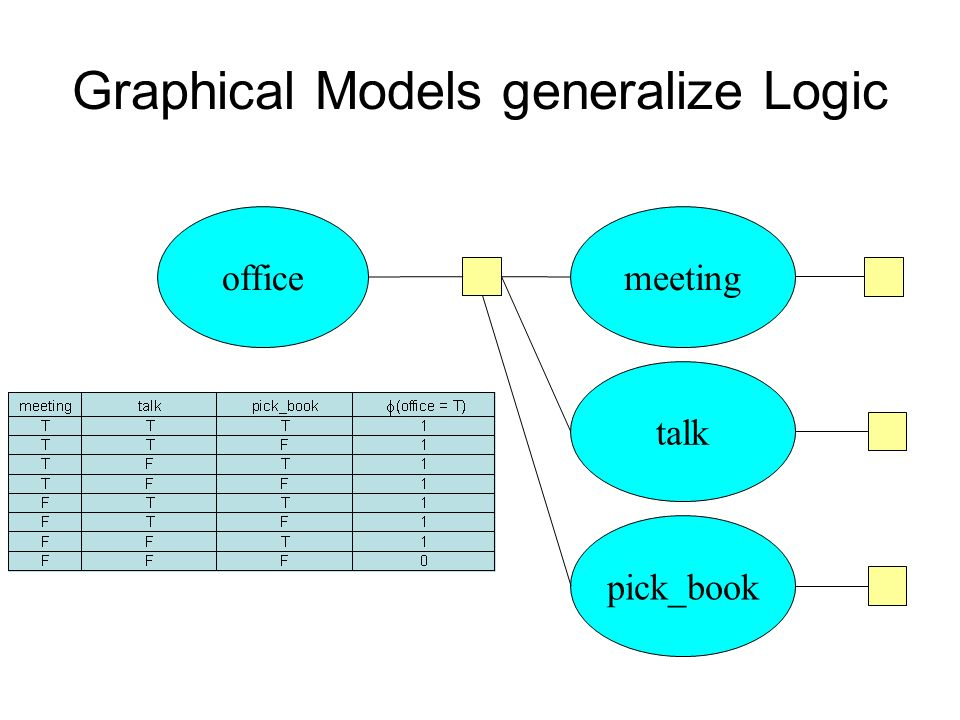 Graphical Models generalize Logic officemeeting talk pick_book