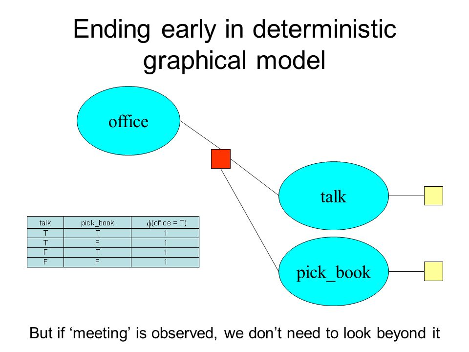 Ending early in deterministic graphical model But if meeting is observed, we dont need to look beyond it office talk pick_book
