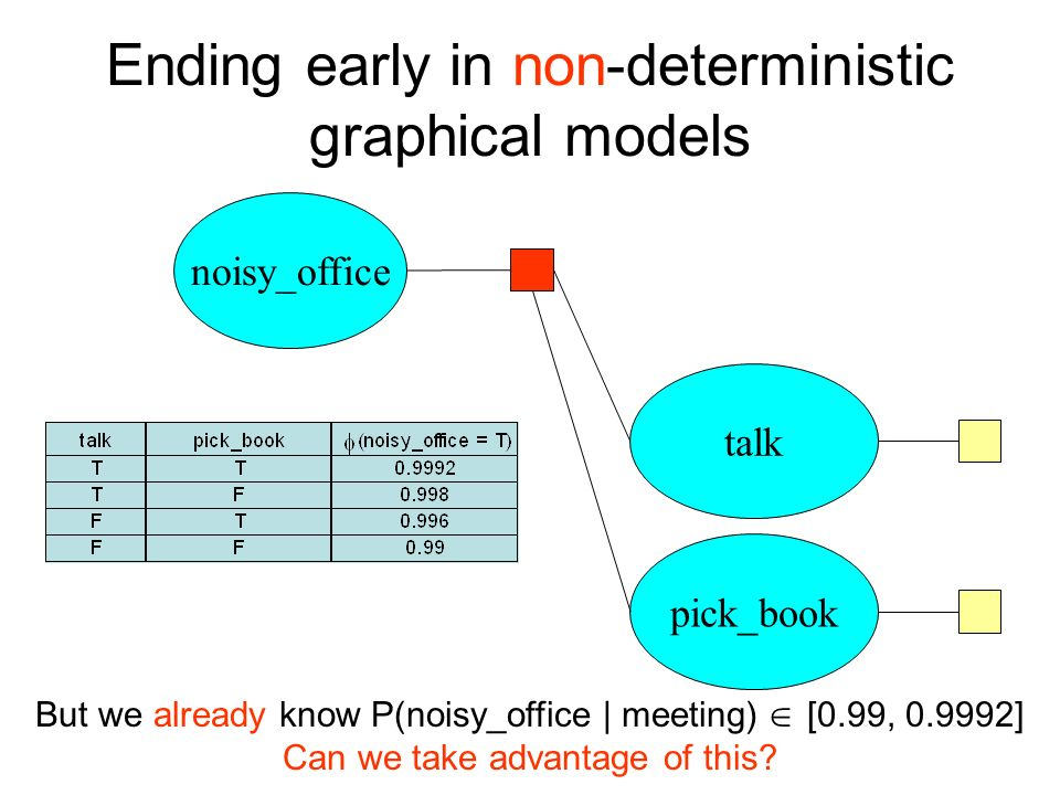 Ending early in non-deterministic graphical models noisy_office talk pick_book But we already know P(noisy_office | meeting) [0.99, 0.9992] Can we tak