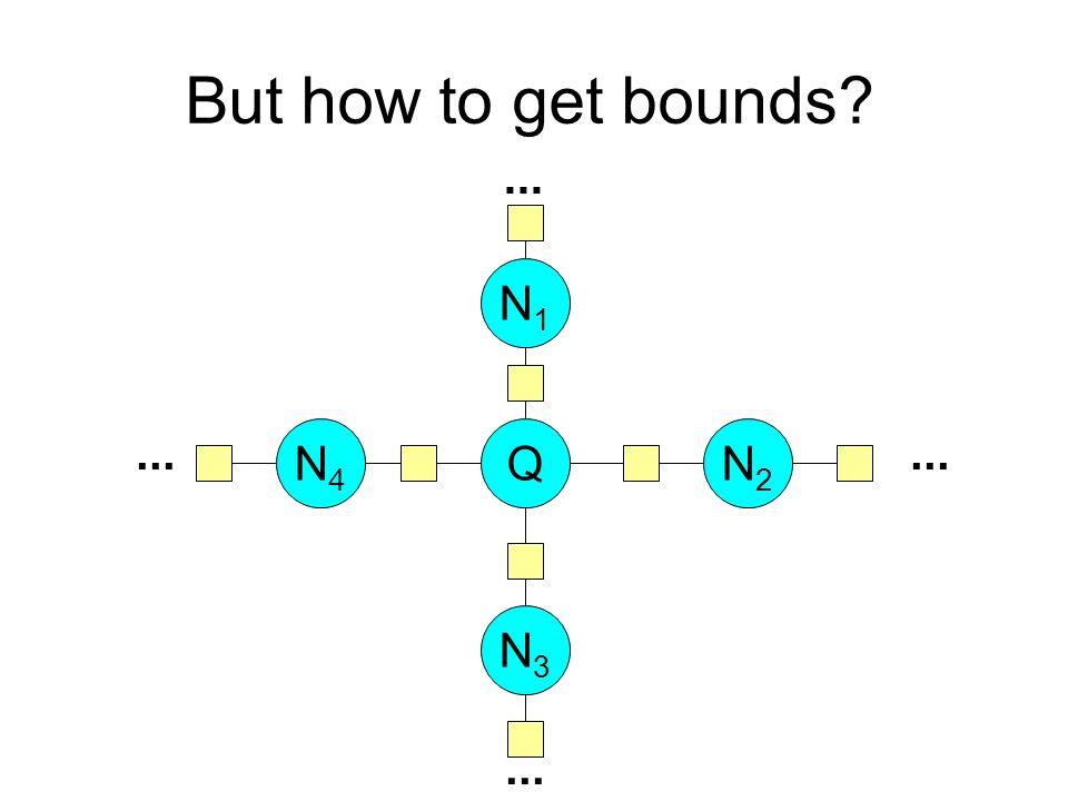 But how to get bounds? QN2N2 N1N1 N4N4 N3N3...