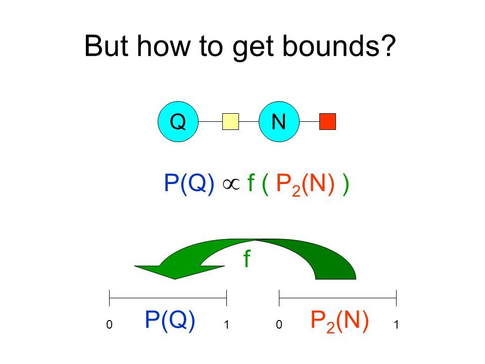 But how to get bounds? QN P(Q) f ( P 2 (N) ) 0101 f P(Q)P 2 (N)