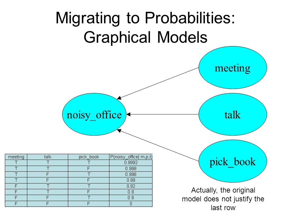 Migrating to Probabilities: Graphical Models noisy_office meeting talk pick_book Actually, the original model does not justify the last row