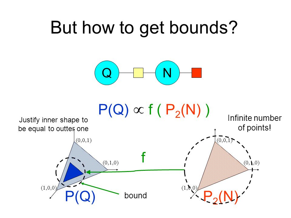 But how to get bounds? QN P(Q)P 2 (N) (0,0,1) (1,0,0) (0,1,0) (0,0,1) (1,0,0) (0,1,0) f P(Q) f ( P 2 (N) ) bound Infinite number of points! Justify in
