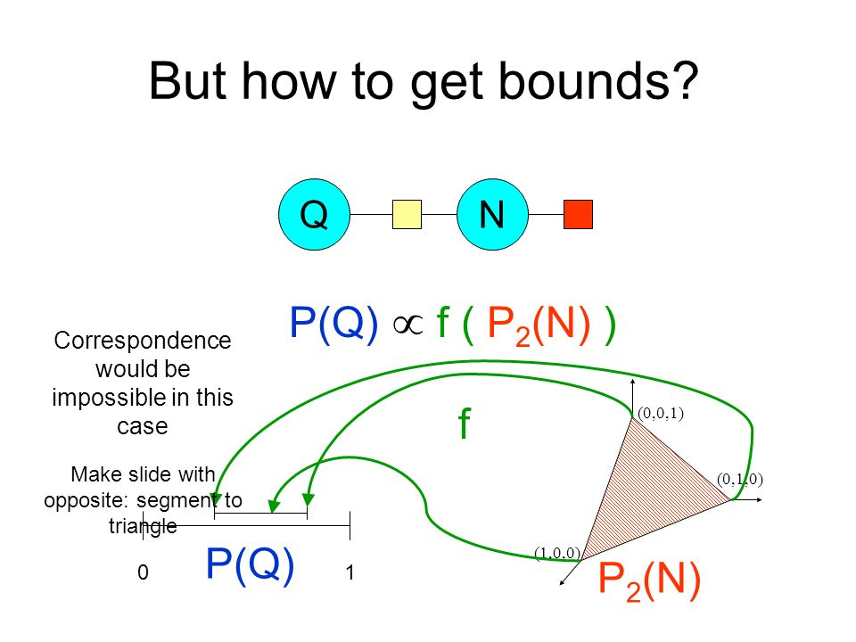 But how to get bounds? QN (0,0,1) (1,0,0) (0,1,0) f P(Q) f ( P 2 (N) ) P 2 (N) 01 P(Q) Correspondence would be impossible in this case Make slide with