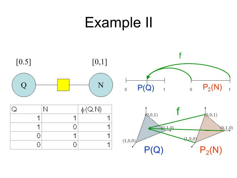 P 2 (N) Example II QN [0,1][0.5] P(Q) (0,0,1) (1,0,0) (0,1,0) (0,0,1) (0,1,0) f (1,0,0) 0101 f P(Q) P 2 (N)