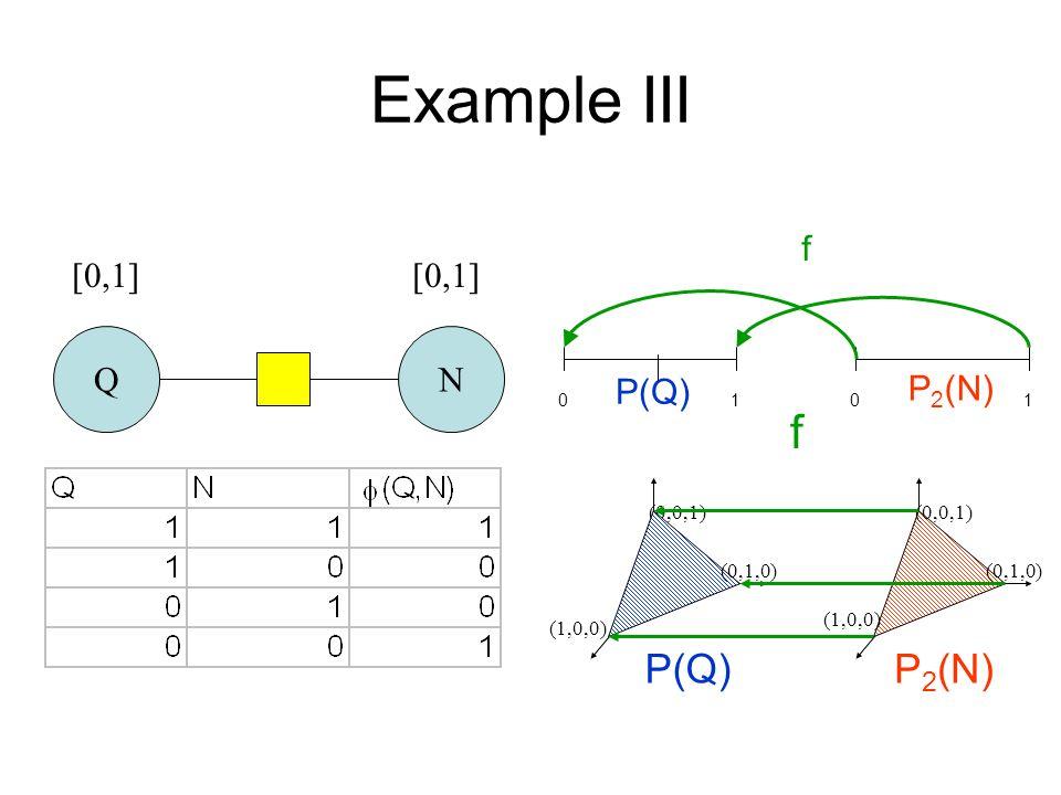 Example III QN [0,1] P 2 (N)P(Q) (0,0,1) (1,0,0) (0,1,0) (0,0,1) (0,1,0) f (1,0,0) 0101 f P(Q) P 2 (N)