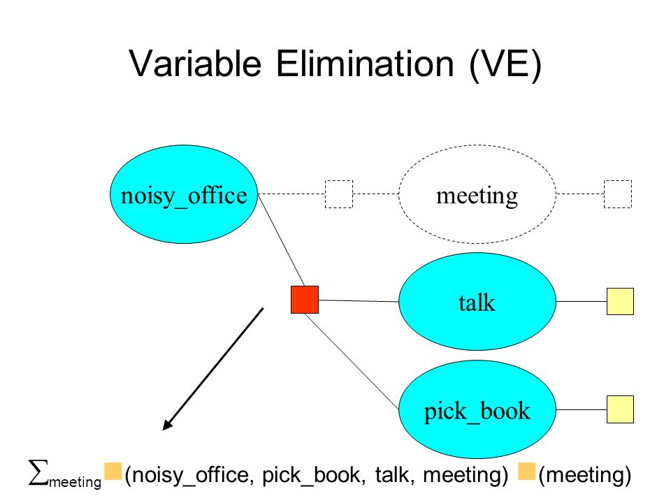 Variable Elimination (VE) noisy_office talk pick_book meeting (noisy_office, pick_book, talk, meeting) (meeting) meeting