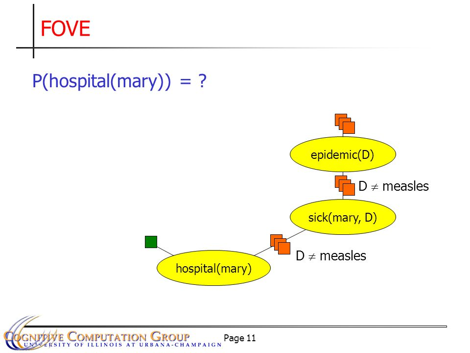 Page 11 FOVE hospital(mary) sick(mary, D) D measles epidemic(D) D measles P(hospital(mary)) =