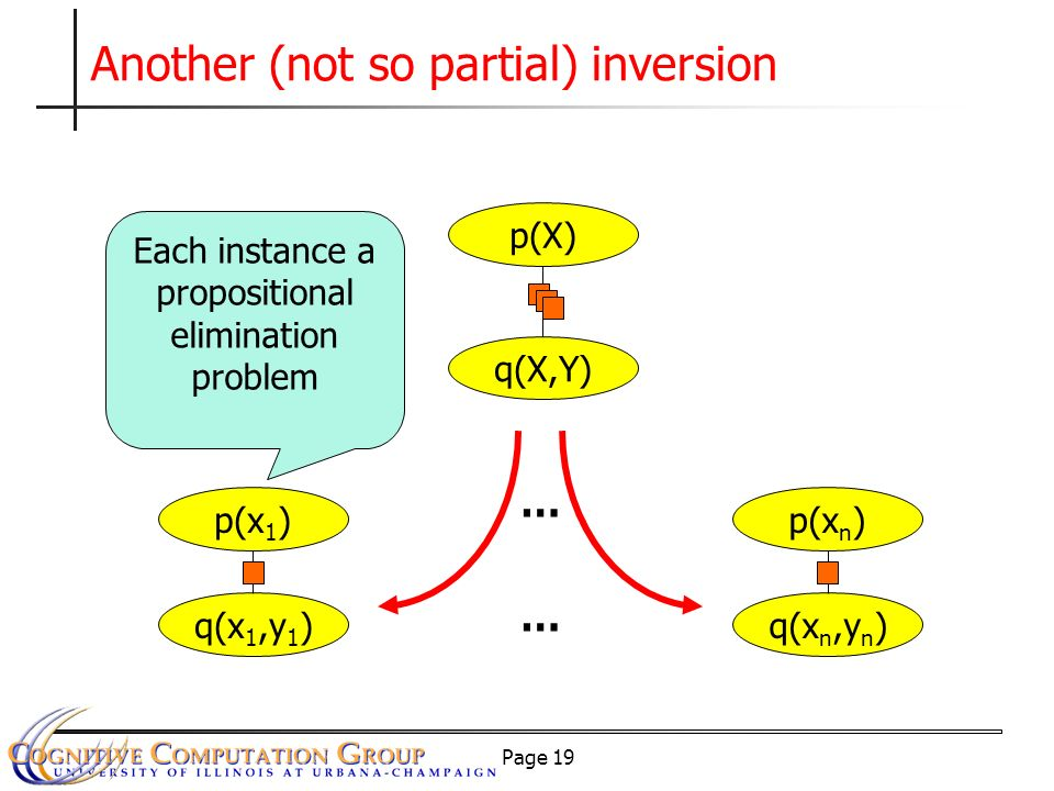 Page 19 Another (not so partial) inversion … q(x 1,y 1 ) p(x 1 ) q(x n,y n ) p(x n ) … q(X,Y) p(X) Each instance a propositional elimination problem
