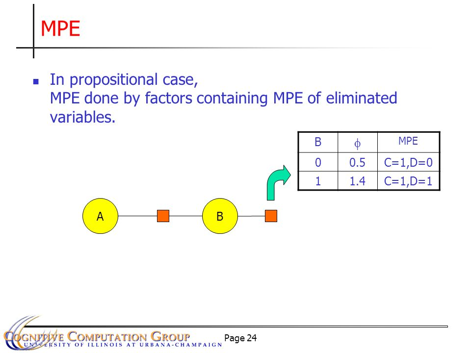 Page 24 MPE AB B MPE 00.5C=1,D=0 11.4C=1,D=1 In propositional case, MPE done by factors containing MPE of eliminated variables.
