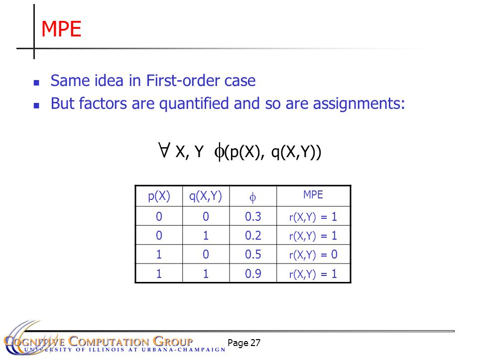 Page 27 MPE Same idea in First-order case But factors are quantified and so are assignments: p(X)q(X,Y) MPE 000.3 r(X,Y) = 1 010.2 r(X,Y) = 1 100.5 r(X,Y) = 0 110.9 r(X,Y) = 1 8 X, Y (p(X), q(X,Y))