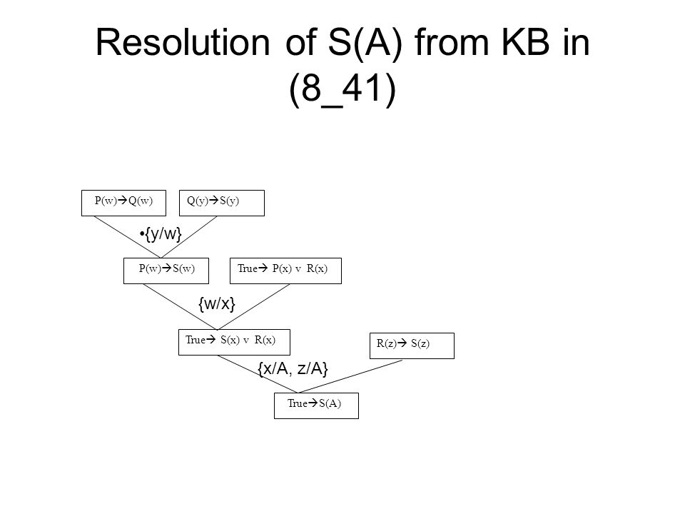 Resolution of S(A) from KB in (8_41) P(w) Q(w) True P(x) v R(x) True S(A) R(z) S(z) Q(y) S(y) P(w) S(w) True S(x) v R(x) {y/w} {w/x} {x/A, z/A}
