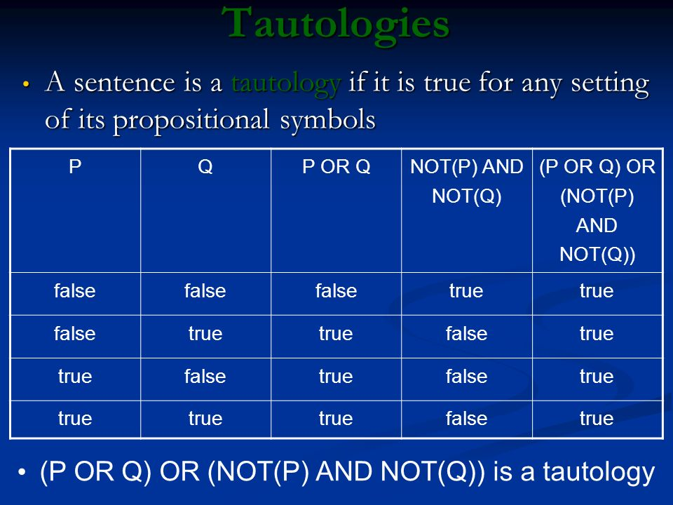 Tautologies A sentence is a tautology if it is true for any setting of its propositional symbols A sentence is a tautology if it is true for any setti