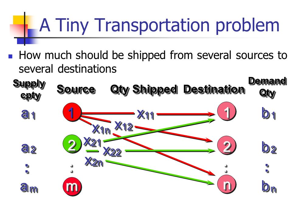 A Tiny Transportation problem How much should be shipped from several sources to several destinations 22 22 nn aa11bb 11xx1111 11aa22bb22 :: :::::: aa