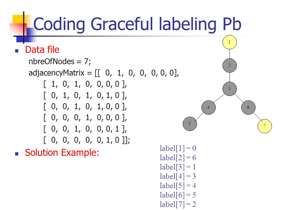 Coding Graceful labeling Pb Data file nbreOfNodes = 7; adjacencyMatrix = [[ 0, 1, 0, 0, 0, 0, 0], [ 1, 0, 1, 0, 0, 0, 0 ], [ 0, 1, 0, 1, 0, 1, 0 ], [