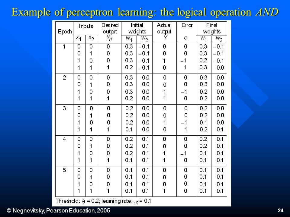 © Negnevitsky, Pearson Education, 2005 24 Example of perceptron learning: the logical operation AND