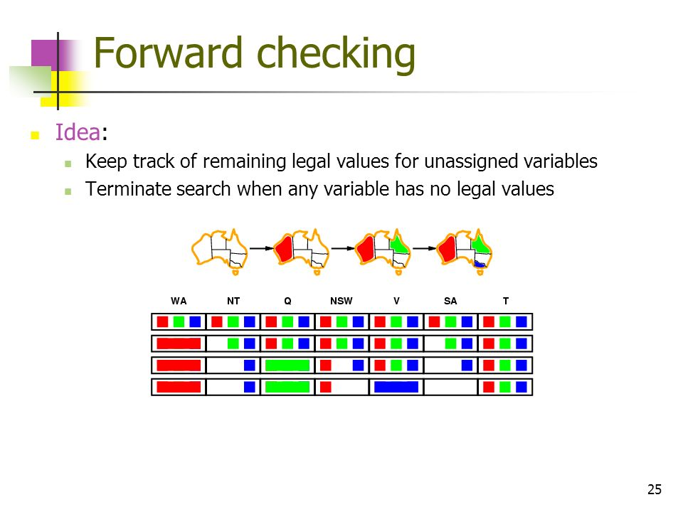 25 Forward checking Idea: Keep track of remaining legal values for unassigned variables Terminate search when any variable has no legal values