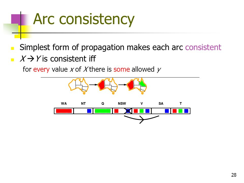 28 Arc consistency Simplest form of propagation makes each arc consistent X Y is consistent iff for every value x of X there is some allowed y