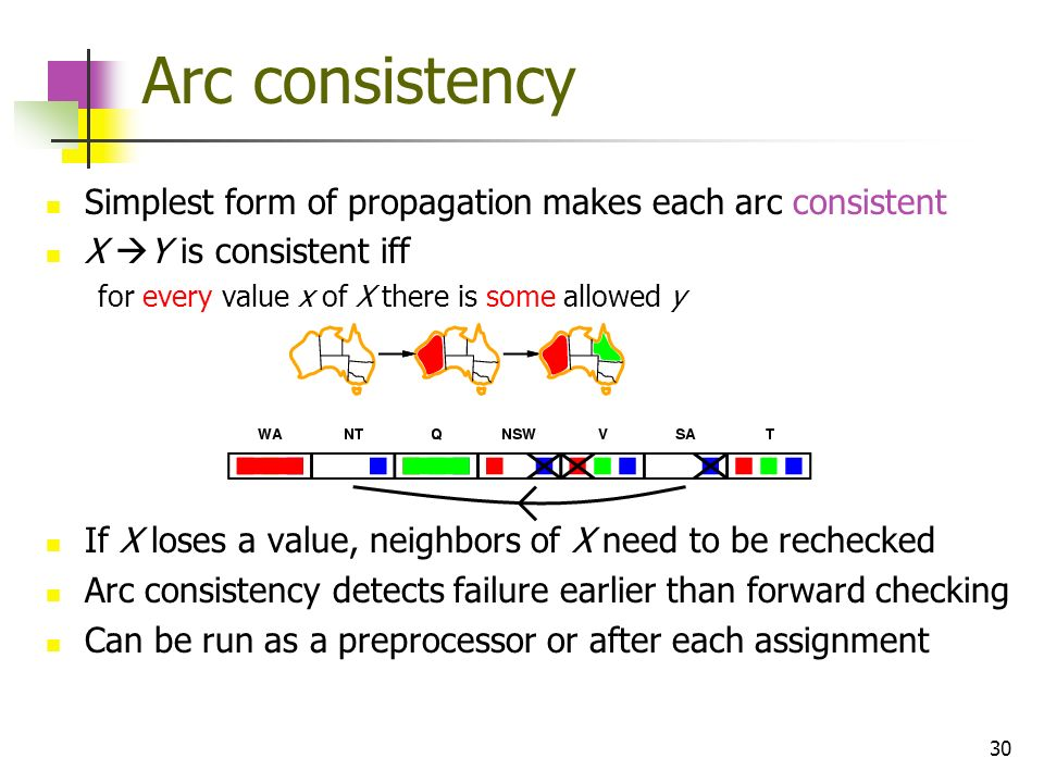 30 Arc consistency Simplest form of propagation makes each arc consistent X Y is consistent iff for every value x of X there is some allowed y If X lo
