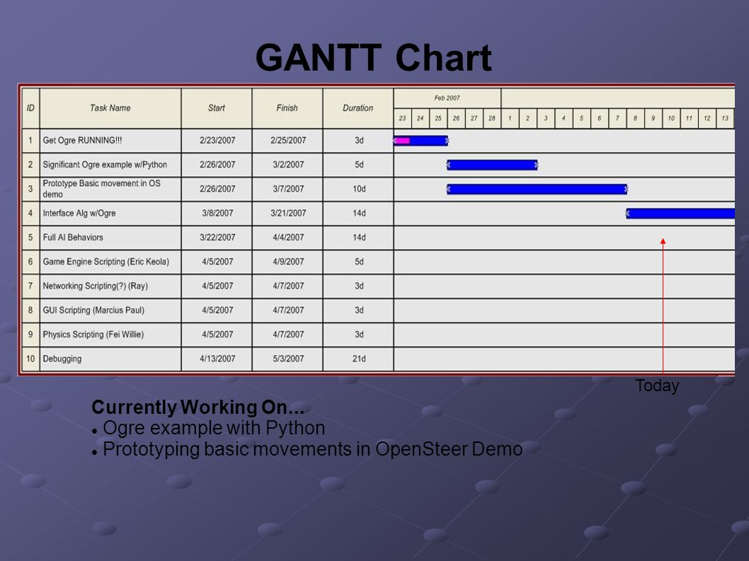 GANTT Chart Currently Working On... Ogre example with Python Prototyping basic movements in OpenSteer Demo Today
