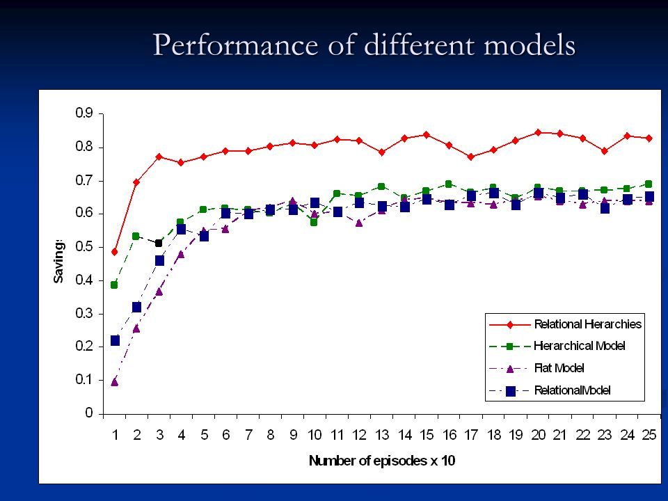Performance of different models
