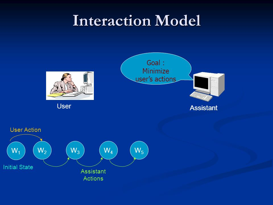 Interaction Model Assistant W2W2 User Action W4W4 W5W5 W3W3 Assistant Actions W1W1 Initial State User Assistant Goal : Minimize users actions