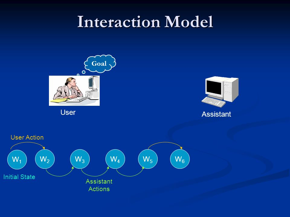 Interaction Model User Assistant Goal W6W6 W2W2 User Action W4W4 W5W5 W3W3 Assistant Actions W1W1 Initial State