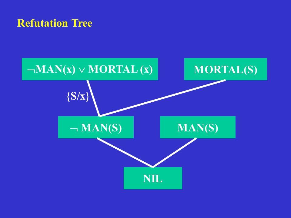 MORTAL(S) MAN(S) NIL Refutation Tree MAN(x) MORTAL (x) {S/x}