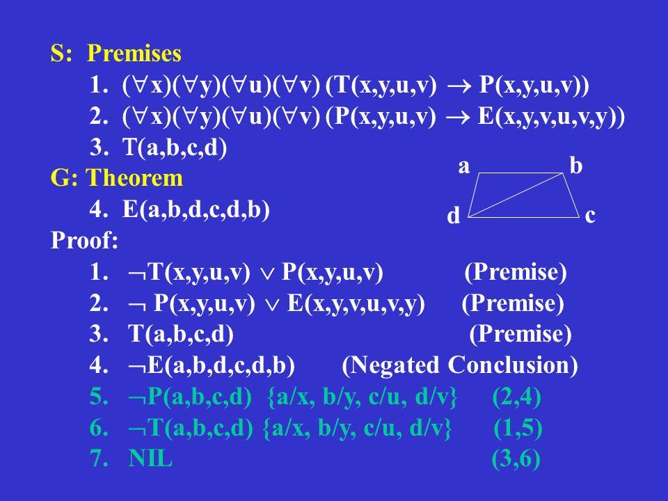 S: Premises 1. x y u v (T(x,y,u,v) P(x,y,u,v)) 2. x y u v P(x,y,u,v) E(x,y,v,u,v,y) 3. a,b,c,d G: Theorem 4. E(a,b,d,c,d,b) Proof: 1. T(x,y,u,v) P(x,y