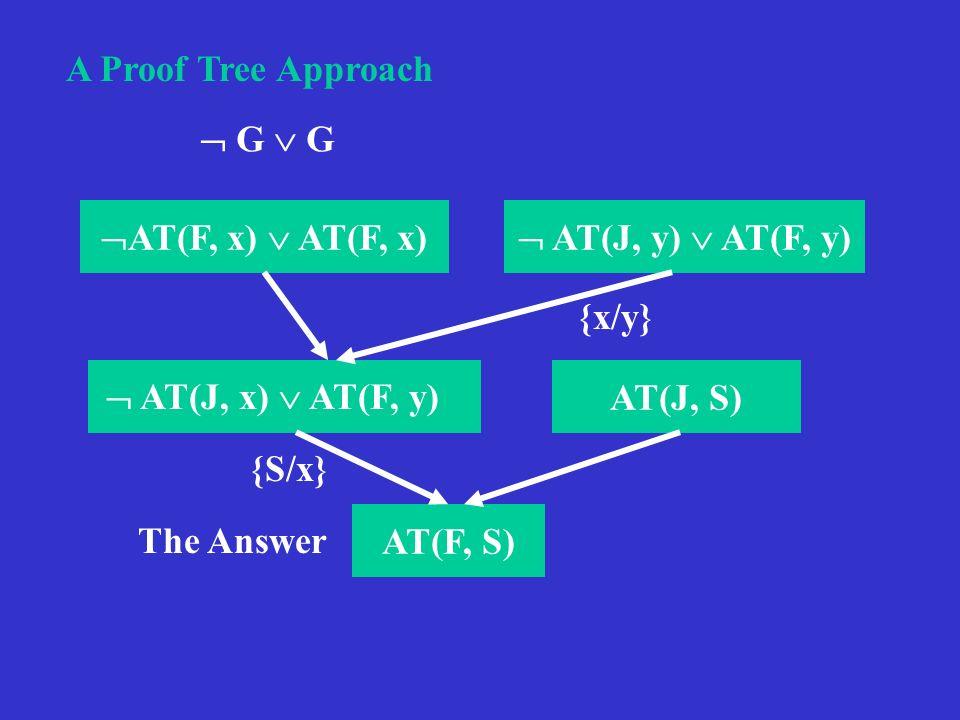 A Proof Tree Approach AT(F, x) AT(F, x) AT(J, y) AT(F, y) AT(J, S) AT(F, S) {x/y} AT(J, x) AT(F, y) {S/x} G The Answer